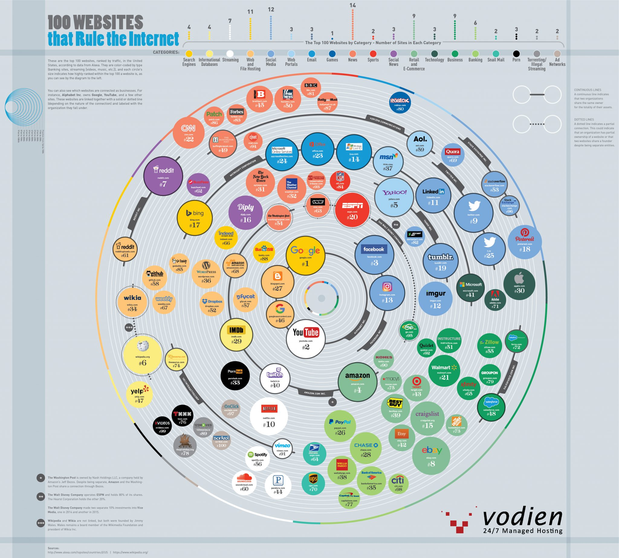 100 Websites That Rule the Internet - Vodien.com - Infographic
